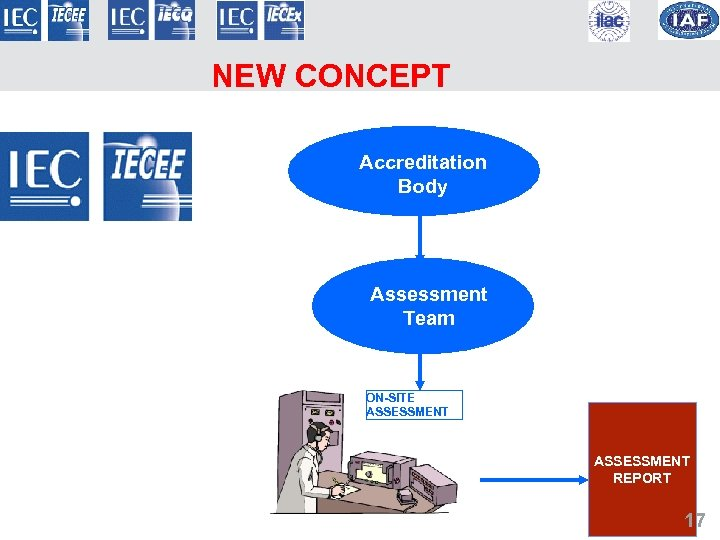 NEW CONCEPT Accreditation Body Assessment Team ON-SITE ASSESSMENT REPORT 17