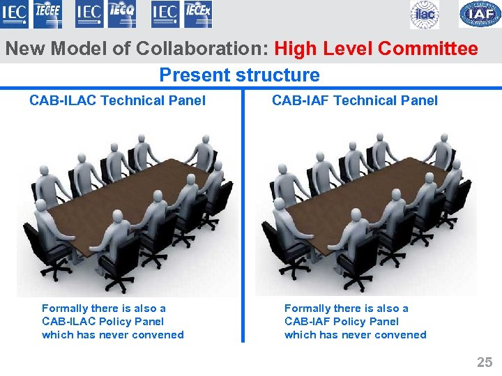 New Model of Collaboration: High Level Committee Present structure CAB-ILAC Technical Panel Formally there