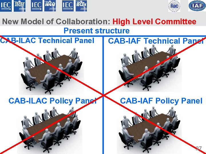 New Model of Collaboration: High Level Committee Present structure CAB-ILAC Technical Panel CAB-IAF Technical