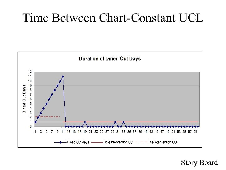 Time Between Chart-Constant UCL Story Board