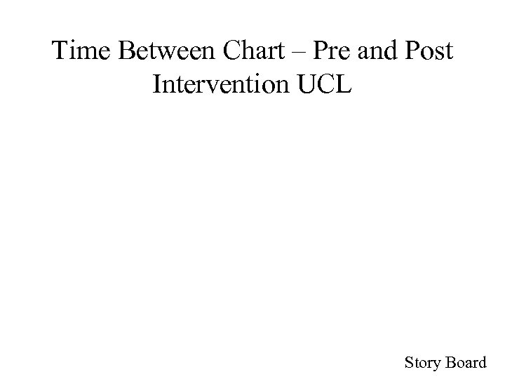 Time Between Chart – Pre and Post Intervention UCL Story Board