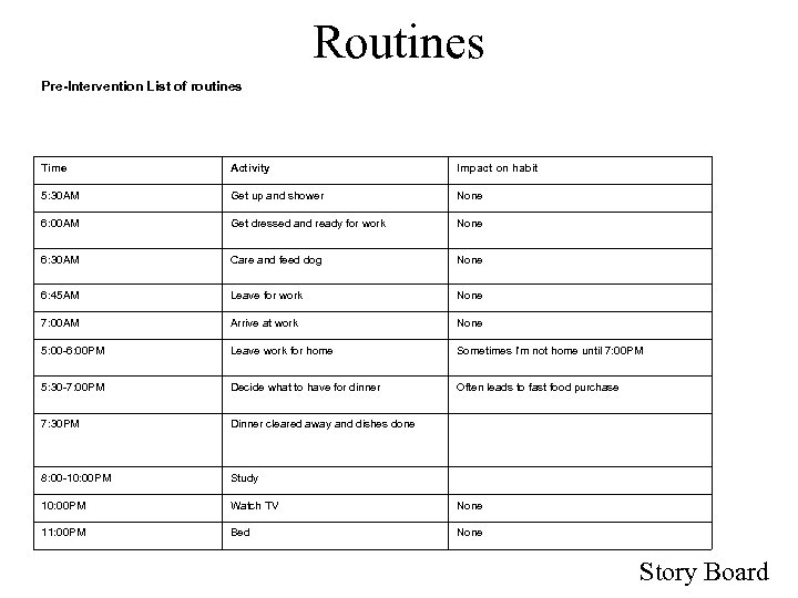 Routines Pre-Intervention List of routines Time Activity Impact on habit 5: 30 AM Get