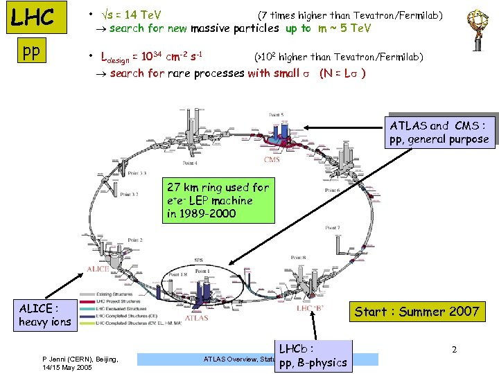 LHC pp • s = 14 Te. V (7 times higher than Tevatron/Fermilab) search