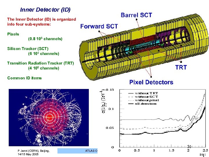 Inner Detector (ID) The Inner Detector (ID) is organized into four sub-systems: Pixels (0.