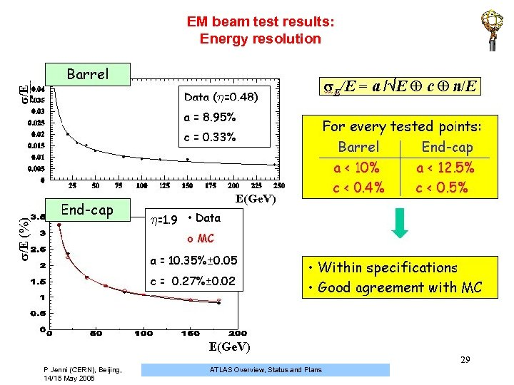 EM beam test results: Energy resolution 29 P Jenni (CERN), Beijing, 14/15 May 2005