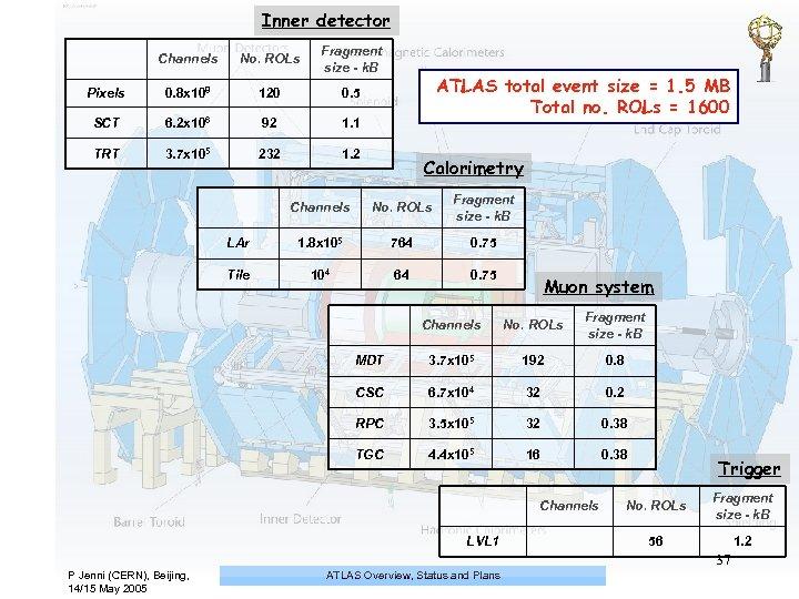 Inner detector Channels No. ROLs Fragment size - k. B Pixels 0. 8 x