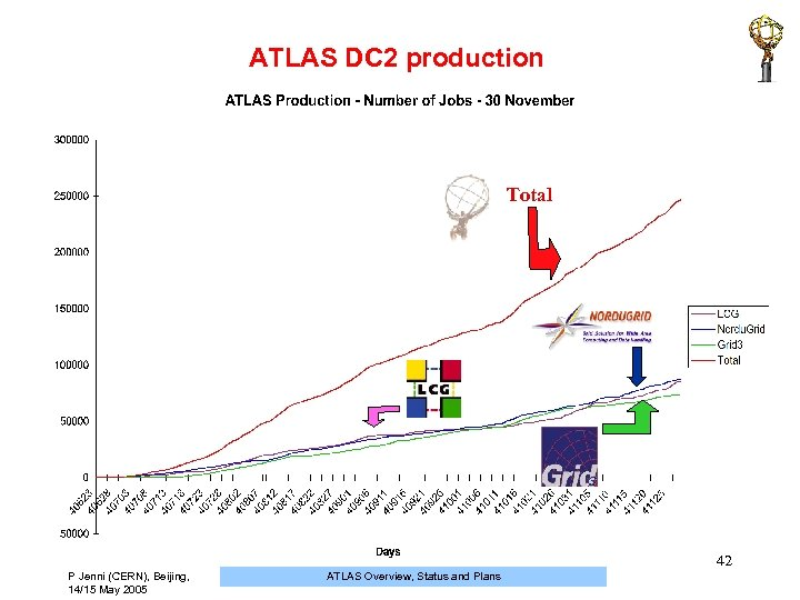ATLAS DC 2 production Total 42 P Jenni (CERN), Beijing, 14/15 May 2005 ATLAS