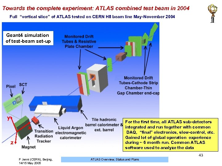 "Towards the complete experiment: ATLAS combined test beam in 2004 Full ""vertical slice"" of"