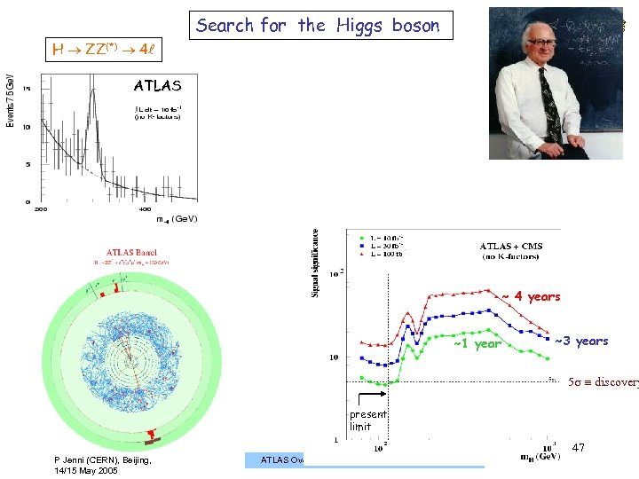 Search for the Higgs boson H ZZ(*) 4 ATLAS ~ 4 years ~1 year
