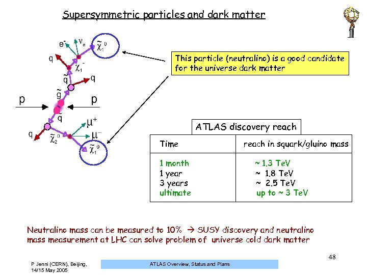 Supersymmetric particles and dark matter This particle (neutralino) is a good candidate for the