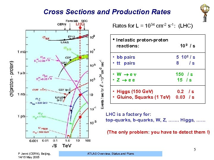 Cross Sections and Production Rates for L = 1034 cm-2 s-1: (LHC) • Inelastic