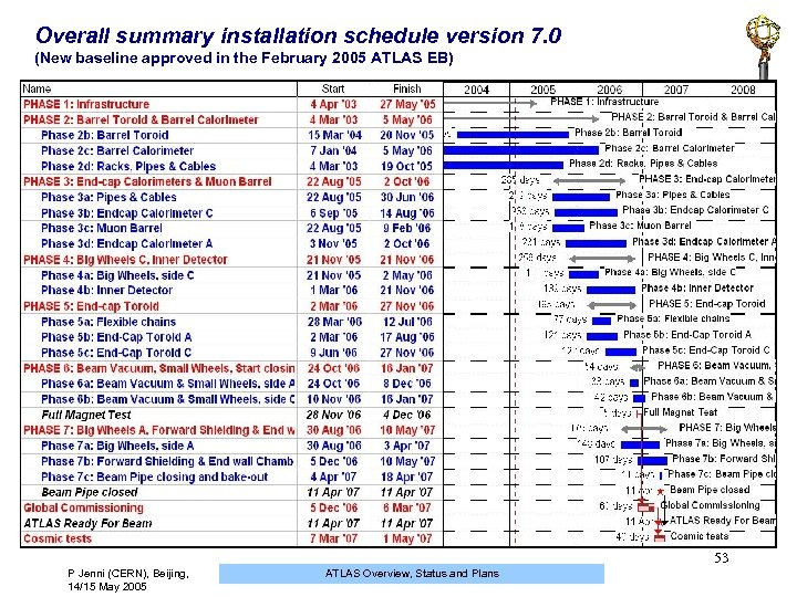 Overall summary installation schedule version 7. 0 (New baseline approved in the February 2005