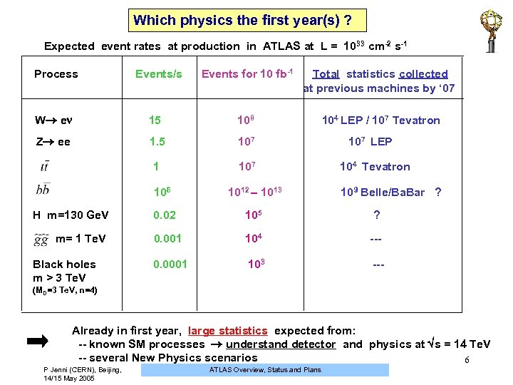 Which physics the first year(s) ? Expected event rates at production in ATLAS at