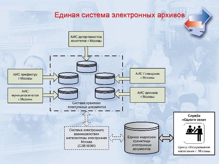 Единая система электронных архивов