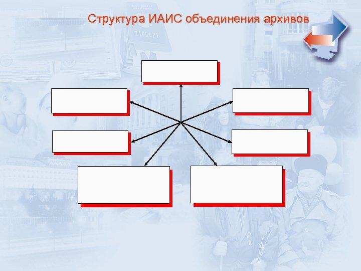 Структура ИАИС объединения архивов