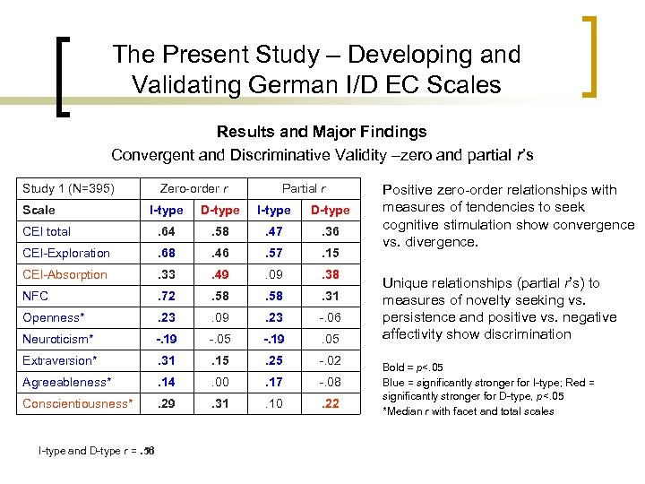 The Present Study – Developing and Validating German I/D EC Scales Results and Major