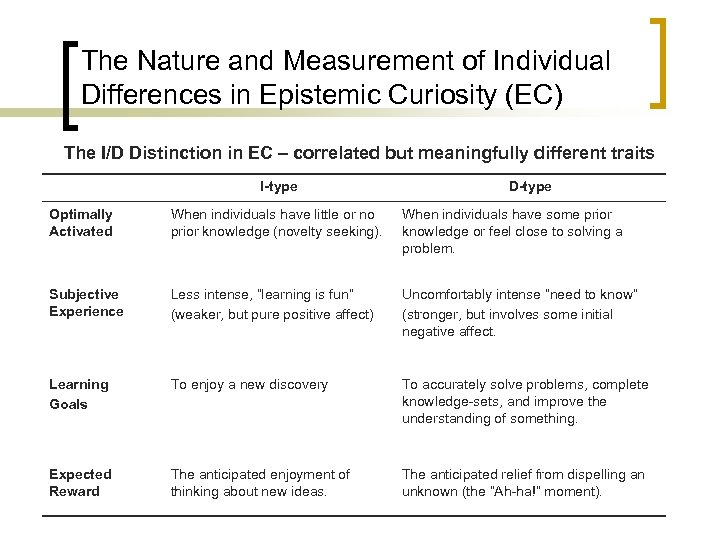 The Nature and Measurement of Individual Differences in Epistemic Curiosity (EC) The I/D Distinction
