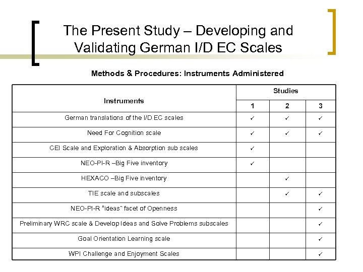 The Present Study – Developing and Validating German I/D EC Scales Methods & Procedures:
