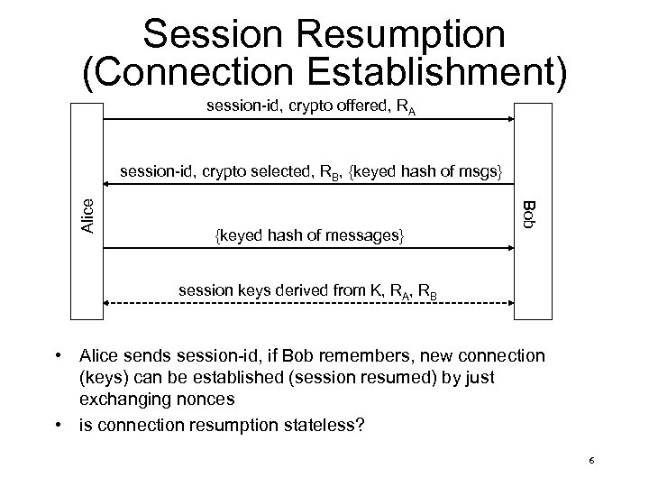 Session Resumption (Connection Establishment) session-id, crypto offered, RA {keyed hash of messages} Bob Alice