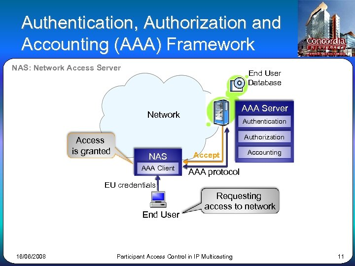 Authentication, Authorization and Accounting (AAA) Framework NAS: Network Access Server End User Database AAA