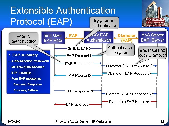 Extensible Authentication By peer or Protocol (EAP) authenticator Peer to authenticator End User EAP