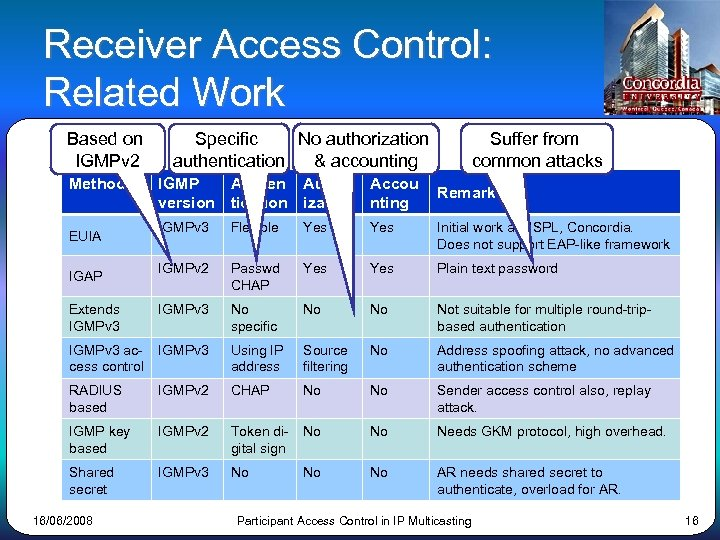 Receiver Access Control: Related Work Based on IGMPv 2 Method Specific No authorization authentication