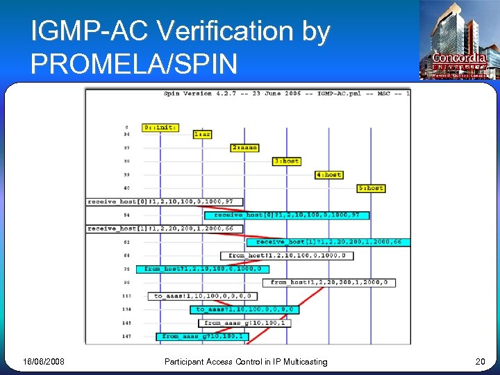 IGMP-AC Verification by PROMELA/SPIN 16/06/2008 Participant Access Control in IP Multicasting 20