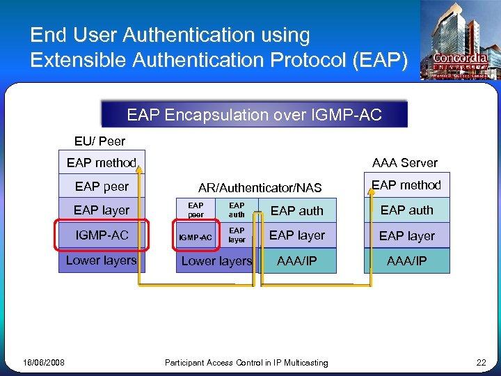 End User Authentication using Extensible Authentication Protocol (EAP) EAP Encapsulation over IGMP-AC EU/ Peer