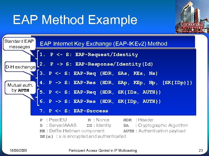 EAP Method Example Standard EAP messages EAP Internet Key Exchange (EAP-IKEv 2) Method 1.