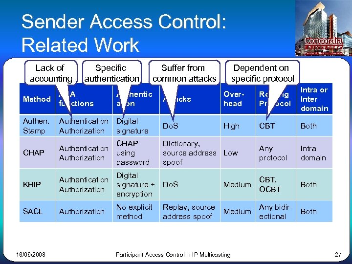 Sender Access Control: Related Work Lack of accounting Specific authentication Suffer from common attacks