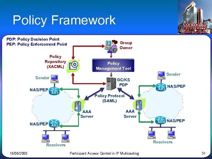 Policy Framework PDP: Policy Decision Point PEP: Policy Enforcement Point Group Owner Policy Repository