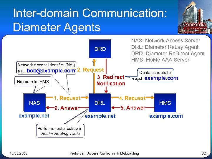 Inter-domain Communication: Diameter Agents NAS: Network Access Server DRL: Diameter Re. Lay Agent DRD: