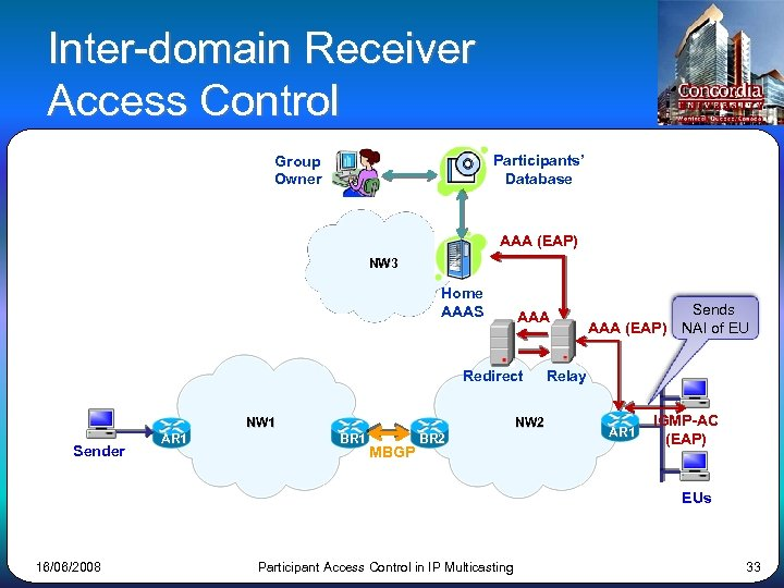 Inter-domain Receiver Access Control Participants' Database Group Owner AAA (EAP) NW 3 Home AAAS