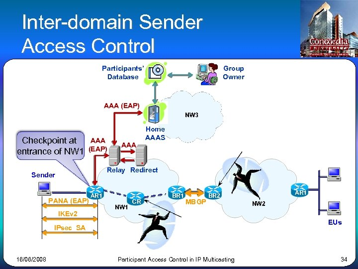 Inter-domain Sender Access Control Participants' Database Group Owner AAA (EAP) NW 3 Checkpoint at