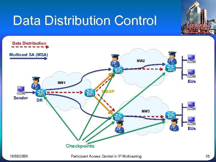 Data Distribution Control Data Distribution Multicast SA (MSA) NW 2 AR 2 BR 2