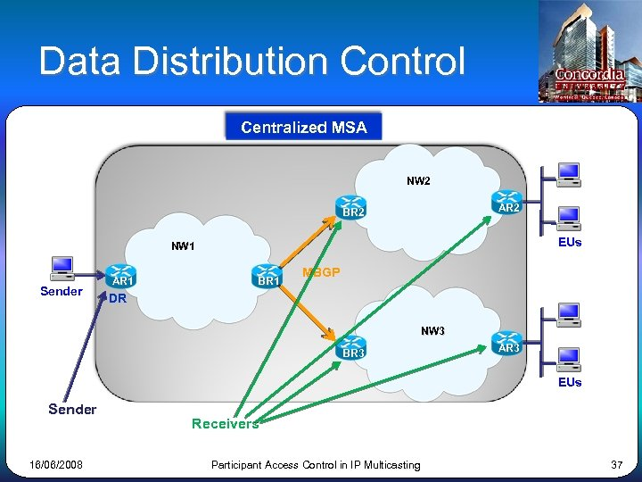 Data Distribution Control Centralized MSA NW 2 AR 2 BR 2 EUs NW 1