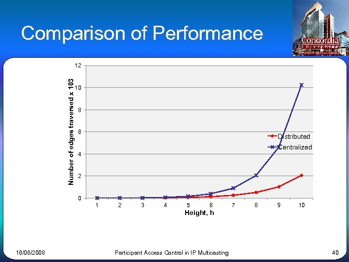 Comparison of Performance Number of edges traversed x 103 12 10 8 6 Distributed
