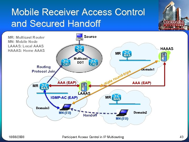 Mobile Receiver Access Control and Secured Handoff Source MR: Multicast Router MN: Mobile Node