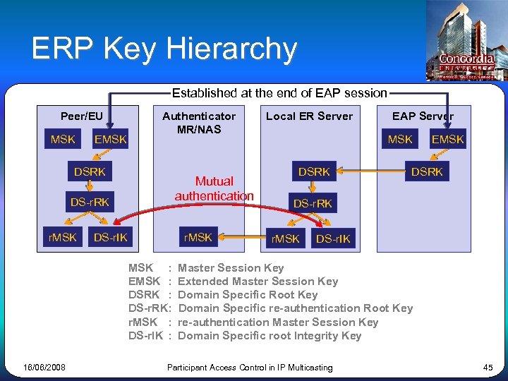 ERP Key Hierarchy Established at the end of EAP session Peer/EU MSK EMSK Authenticator