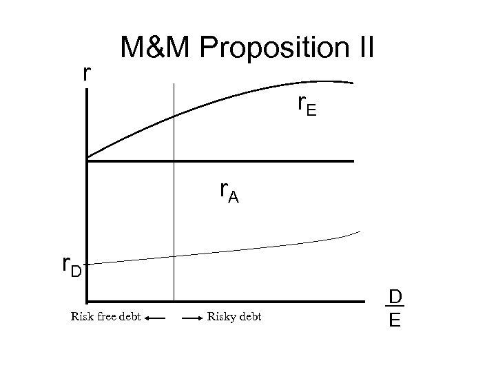 r M&M Proposition II r. E r. A r. D Risk free debt Risky