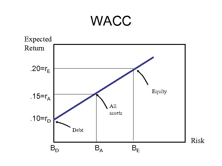 WACC Expected Return. 20=r. E Equity . 15=r. A All assets . 10=r. D