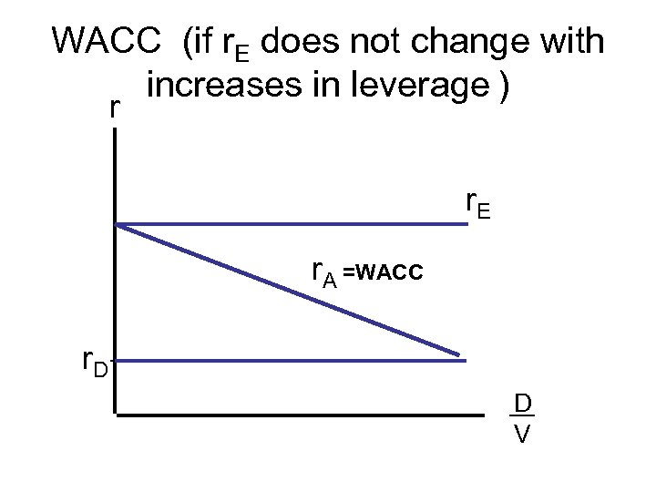 WACC (if r. E does not change with increases in leverage ) r r.