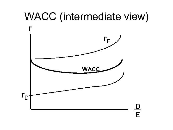 WACC (intermediate view) r r. E WACC r. D D E