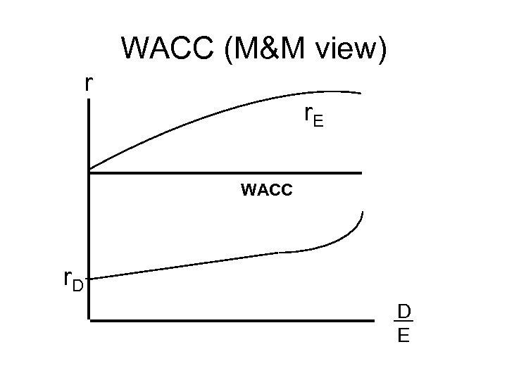 WACC (M&M view) r r. E WACC r. D D E