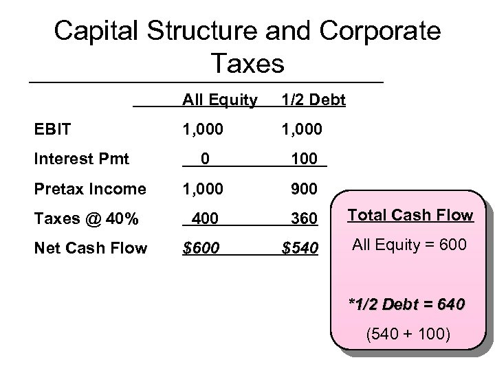 Capital Structure and Corporate Taxes All Equity 1/2 Debt 1, 000 0 100 Pretax