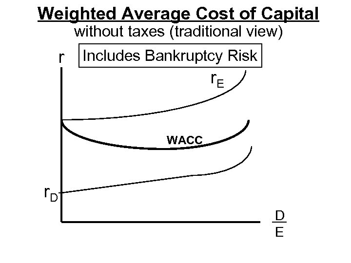 Weighted Average Cost of Capital without taxes (traditional view) r Includes Bankruptcy Risk r.