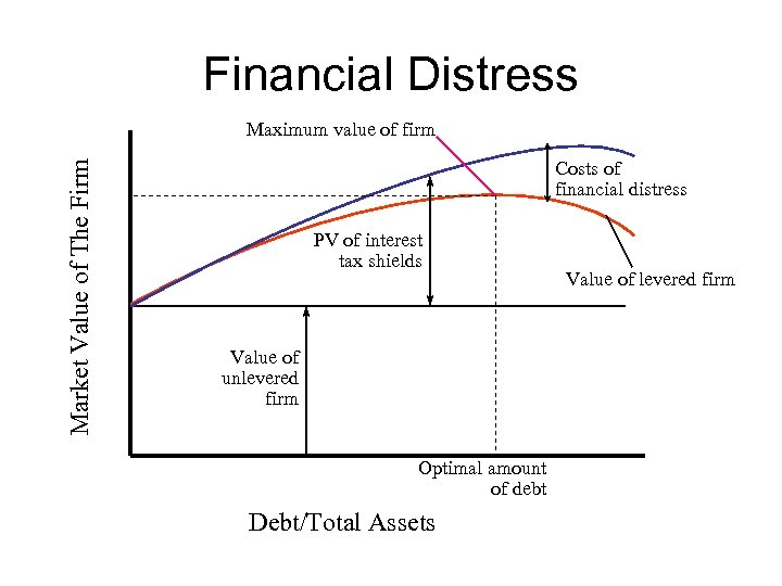 Financial Distress Market Value of The Firm Maximum value of firm Costs of financial