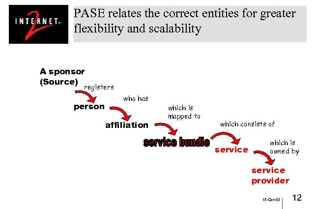 PASE relates the correct entities for greater flexibility and scalability A sponsor (Source) registers