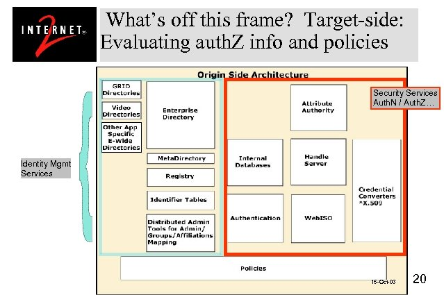 What's off this frame? Target-side: Evaluating auth. Z info and policies Security Services Auth.
