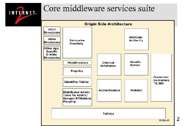 Core middleware services suite 15 -Oct-03 2